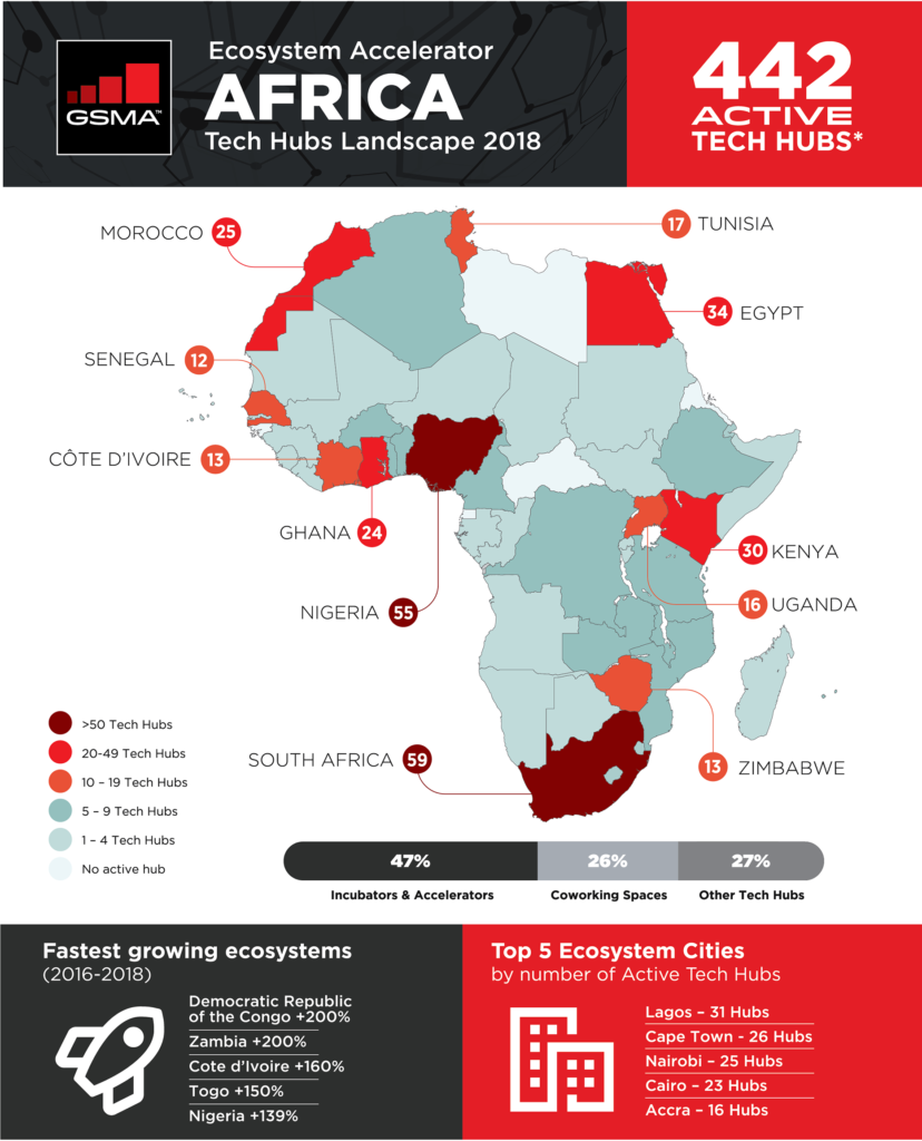 startup africane