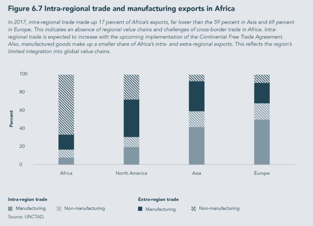 Economia Africa